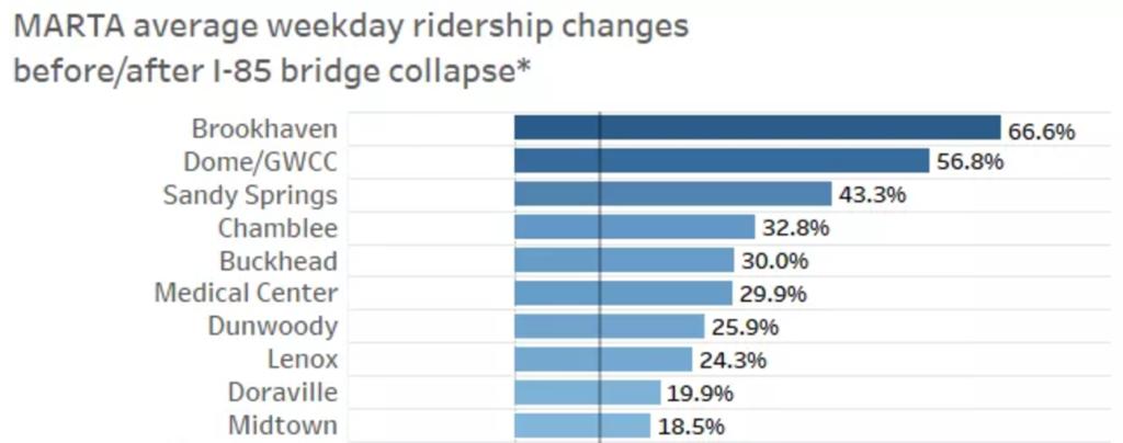 MARTA ridership stats