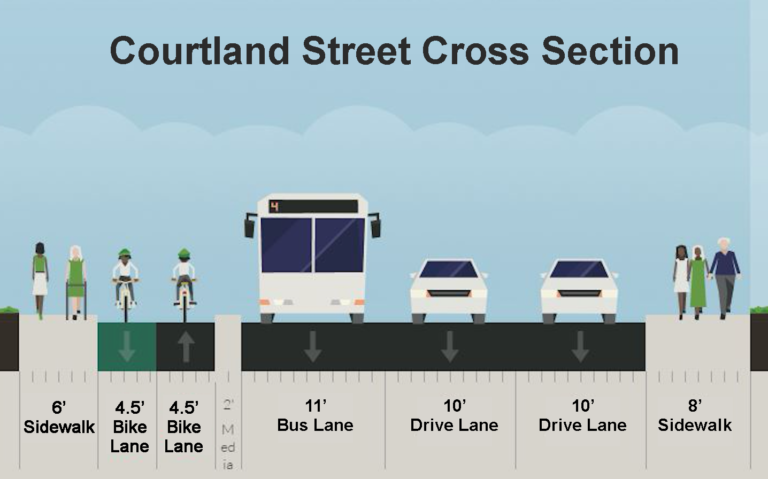 Courtland Street Cross Section