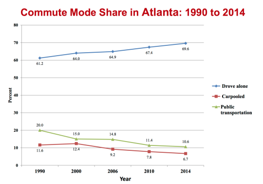 Atlanta commuting trends