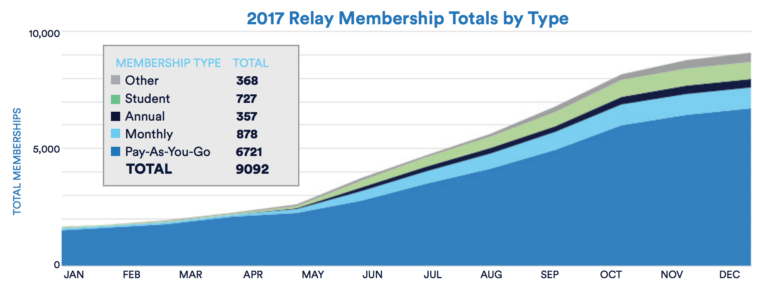 Chart of Relay use increasing