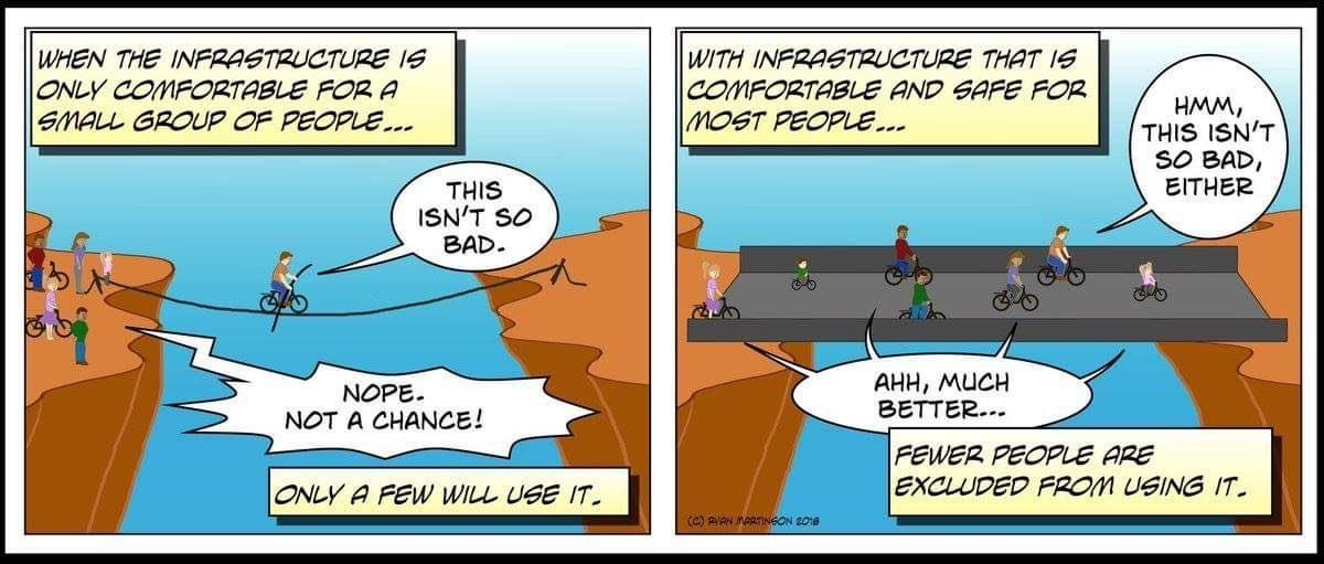 Cartoon of cyclists using good infrastructure